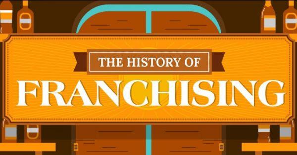 Історія та еволюція франчайзингу: від витоків до сьогодення (Частина 1)